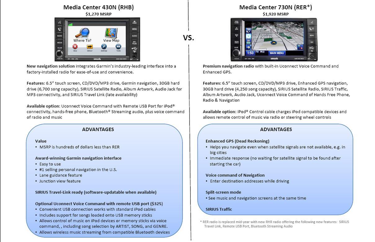 Caliber Standard, Navigation and MyGIG Radio & Kicker Information